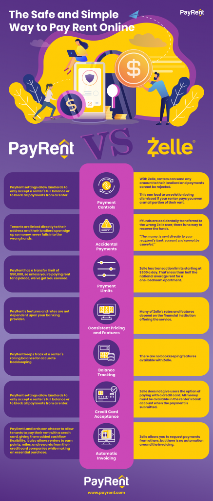 Collect rent online with PayRent vs Zelle  infographic